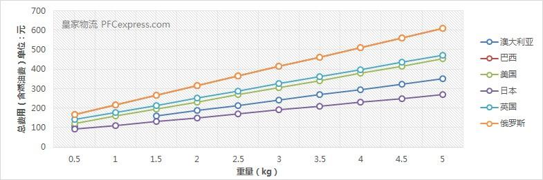 深圳EMS国际快递价格