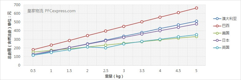 香港DHL国际快递价格