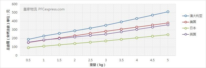 香港联邦IP国际快递价格