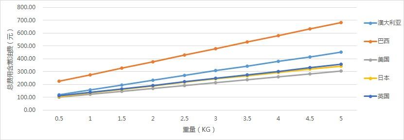 中国DHL国际快递价格